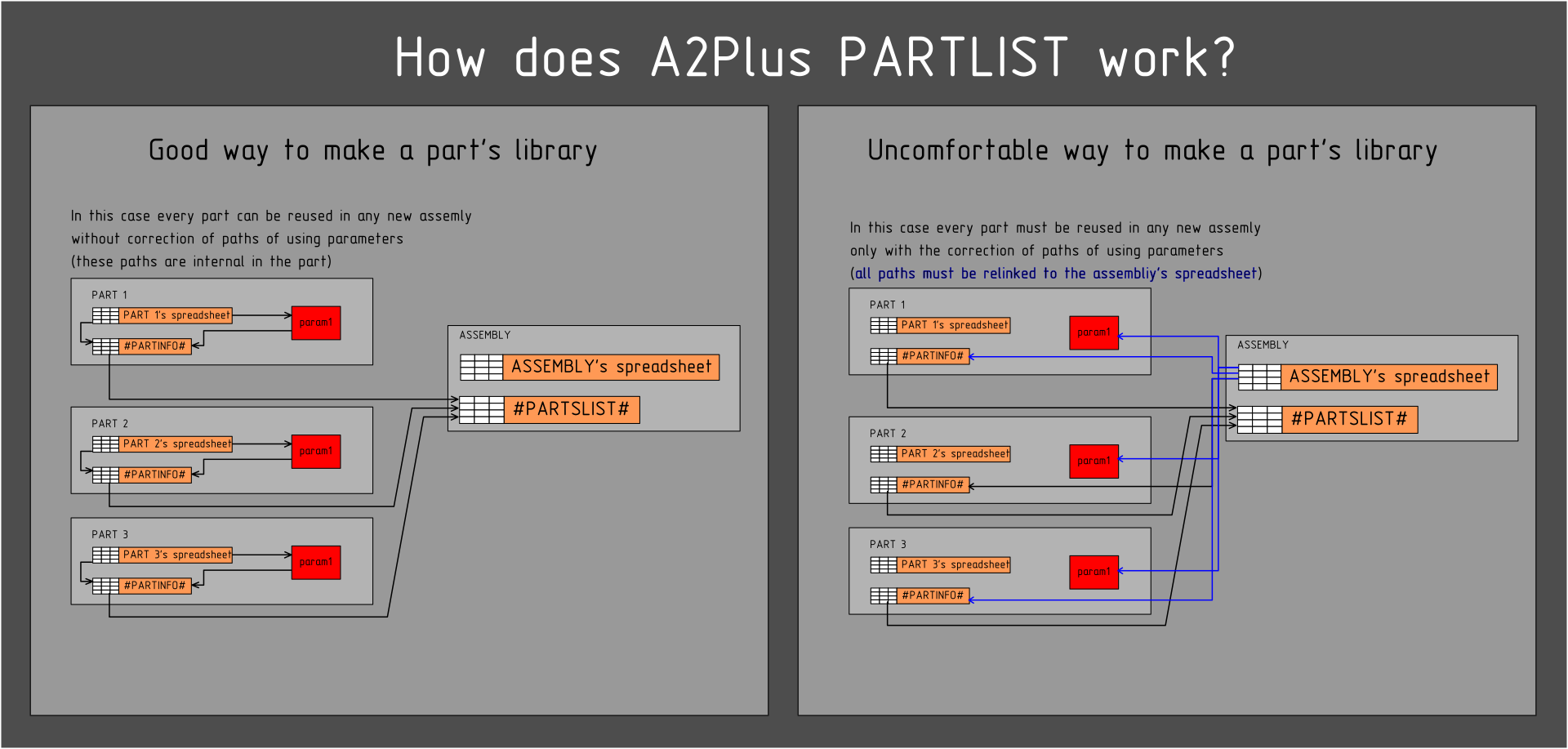A2Plus PARTLIST links.png